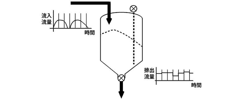非連続流の連続流化